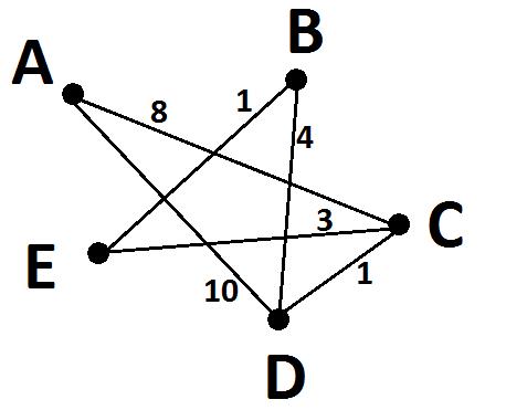 граф к задаче 3