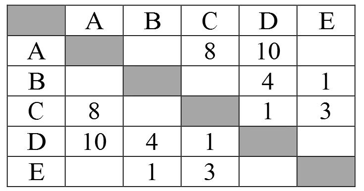 ИНФ90301 задача 3