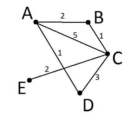 Задача 3 ГИА 2014 по информатике