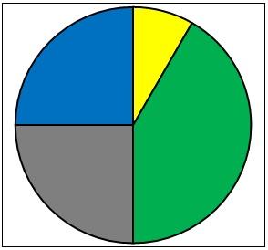 Решение задачи типа 2 ГИА по информатике