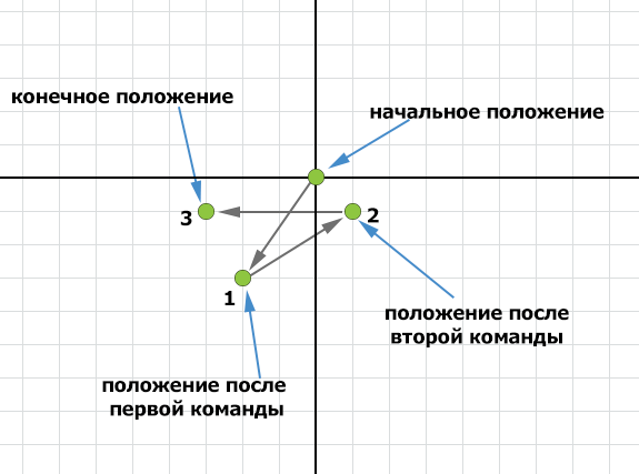 Задача 6 ГИА по информатике 2014