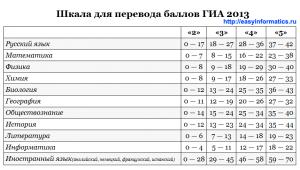 шкала перевода баллов ГИА 2013