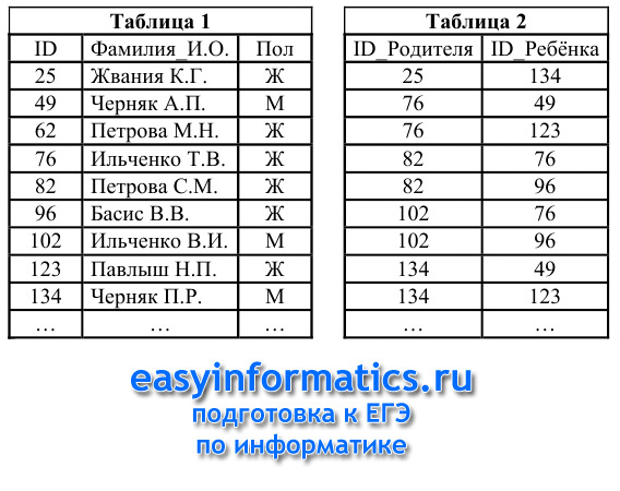 А6 ЕГЭ по информатике