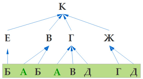 Задача 11 ГИА по информатике. Шаг 2