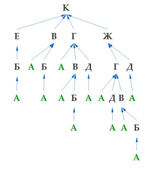 Задача 11 ГИА по информатике. Шаг 3