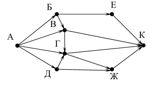 Решение задач типа 11 ГИА по информатике