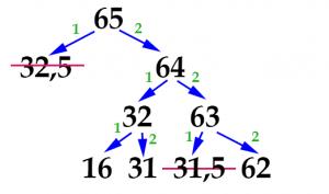 задача 14 ГИА по информатике - шаг 3