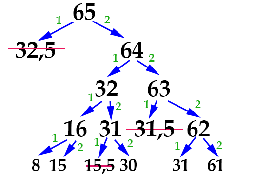 задача 14 ГИА по информатике - шаг 4