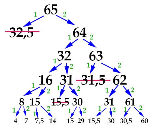 задача 14 ГИА по информатике - шаг 5