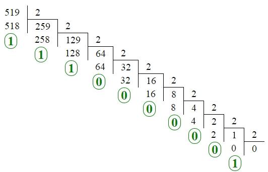 Решение задачи 4 ЕГЭ (ГВЭ) по информатике