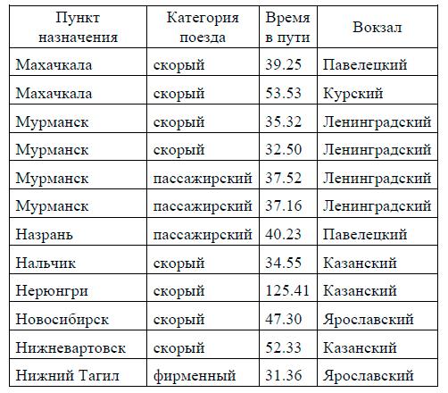 ОГЭ по информатике - задача 12